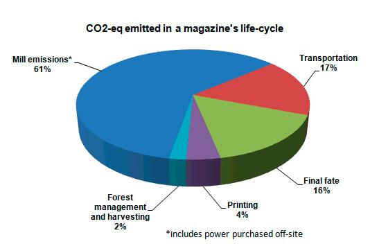 co2 uitstoot berekening